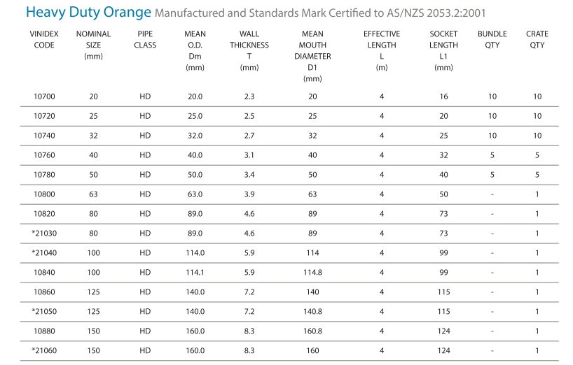 Conduit size on standard electrical cable sizes
